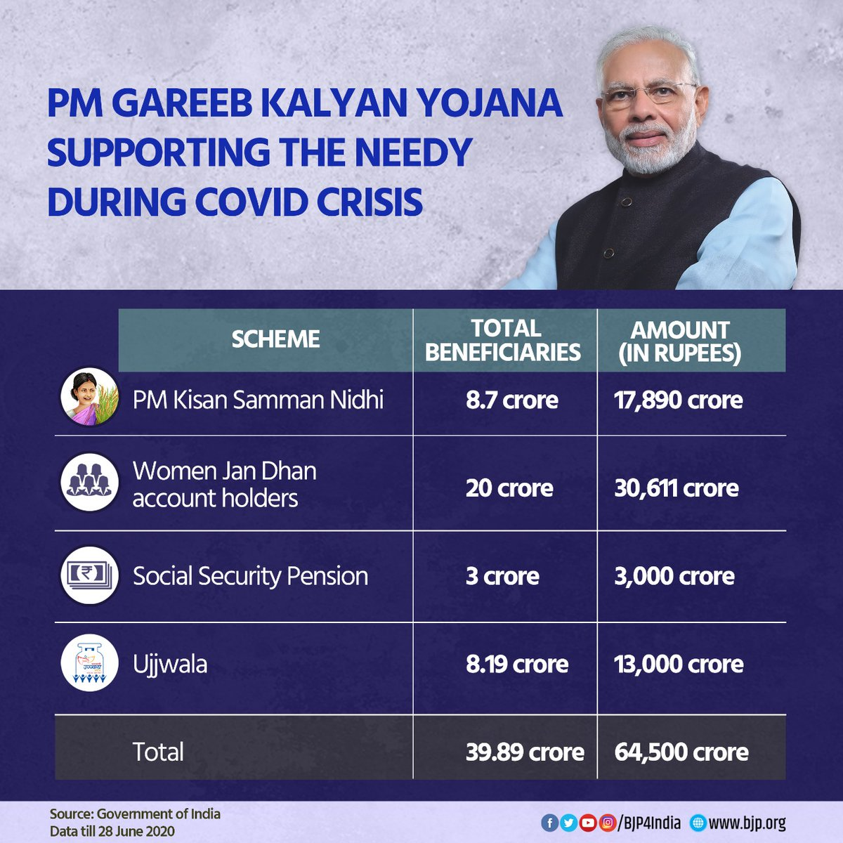 PM Gareeb Kalyan Yojana is supporting the needy during the COVID-19 crisis. Till now, 39.89 crore beneficiaries have received Rs 64,500 crore through PM Kisan Samman Nidhi, Jan Dhan accounts, Social Security Pensions and Ujjwala scheme.