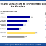 Image for the Tweet beginning: How should companies create racial