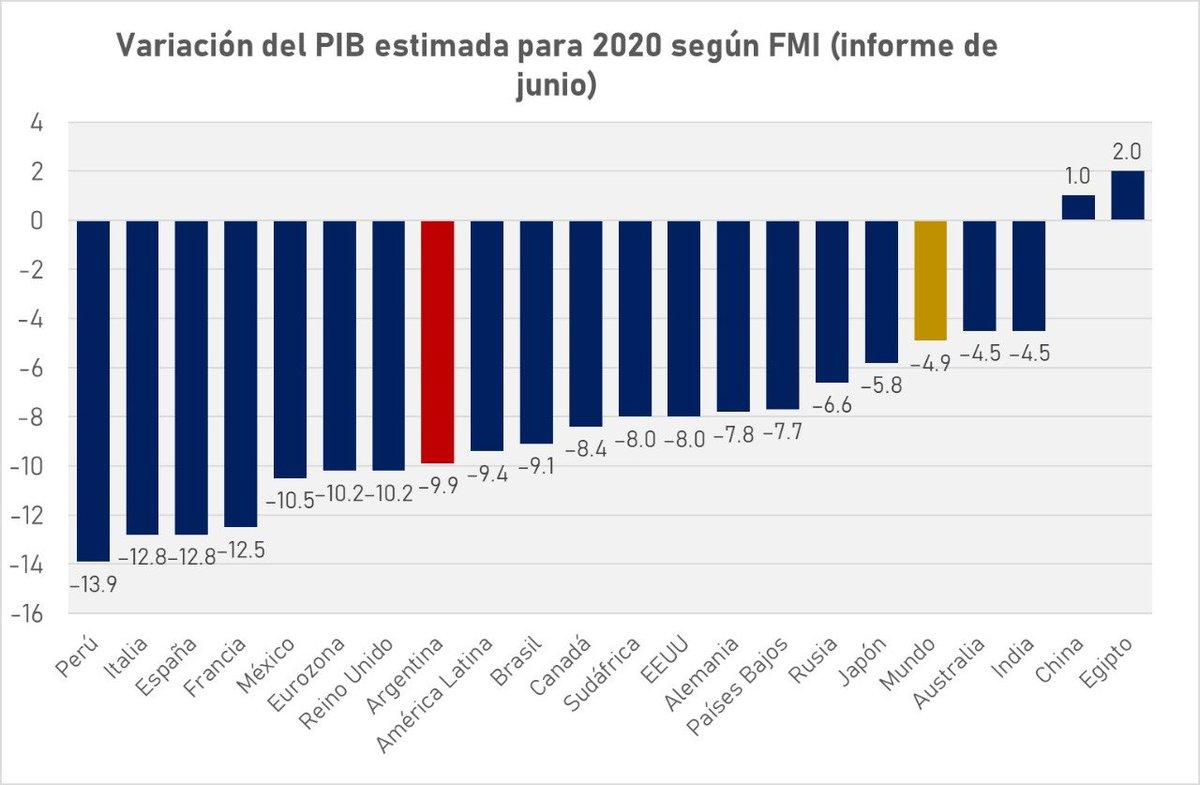 Por la pandemia, el mundo está teniendo la peor crisis económica en décadas. El FMI estima que la economía global se contraerá 4,9% en 2020, con solo un puñado de países creciendo. En América Latina, la baja estimada es del 9,4%, similar a la proyectada para nuestro país. https://t.co/PKBKexckV4