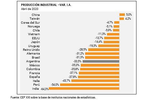 Los datos económicos de abril han sido terribles en la gran mayoría de los países. En Argentina, la industria cayó 33,5%, una cifra récord. En otros países (Alemania, Brasil, México), las caídas han sido similares o incluso superiores (España, Francia, Italia, Perú, India). https://t.co/Y7X55u6A1r
