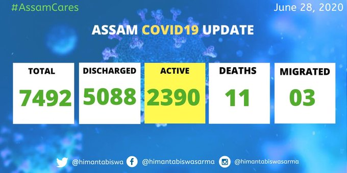 327 new #COVID19 positive cases detected in Assam today. Out of these, 195 cases were reported in Guwahati city in last 24 hours. Total cases 7492, recovered 5088, active cases 2390 and deaths 11: Assam Health Minister Himanta Biswa Sarma