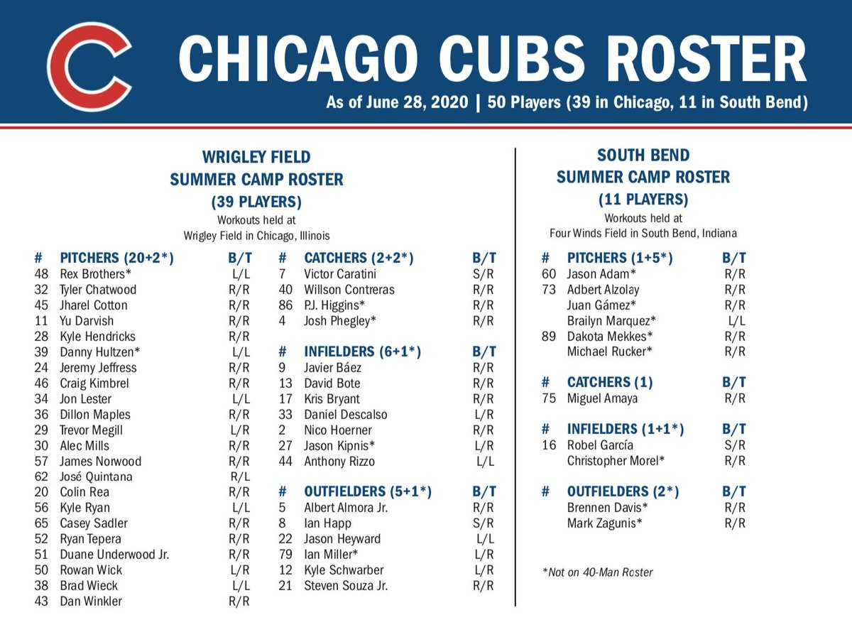 Here is our #Cubs Summer Camp roster! <br>http://pic.twitter.com/01RbCorVZ6