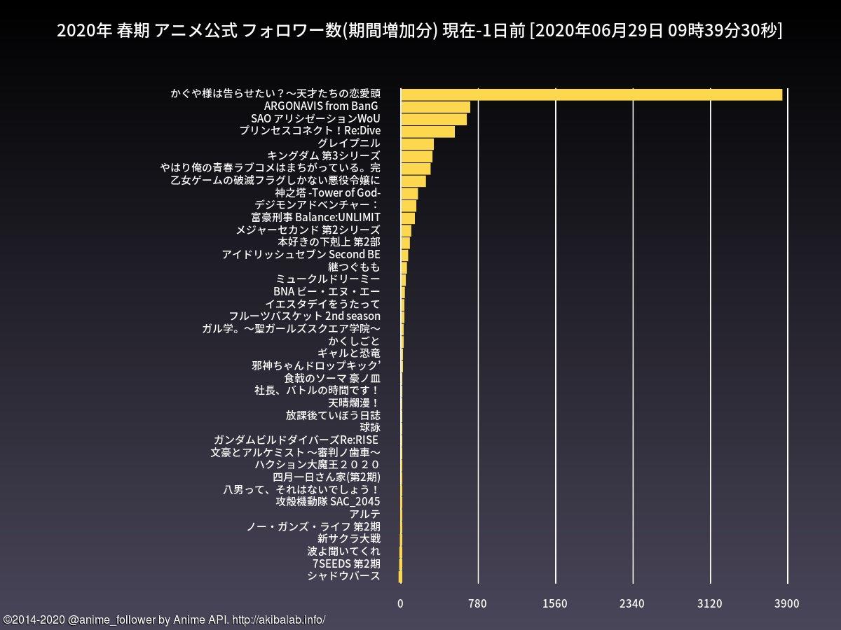 test ツイッターメディア - 春期のアニメ公式フォロワー数期間増加ランキング(1日間)は 3位=SAO アリシゼーションWoU 4位=プリンセスコネクト!Re:Dive です。#sao_anime #アニメプリコネ https://t.co/ZxWdftartc