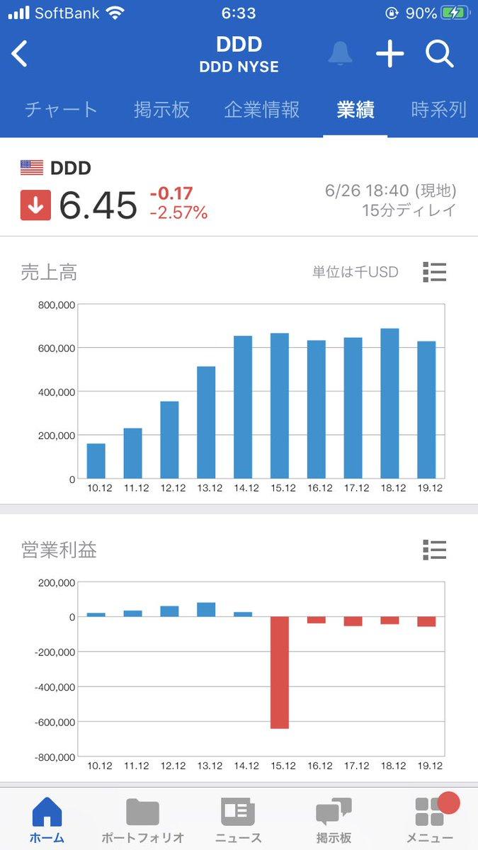 株価 3d システムズ