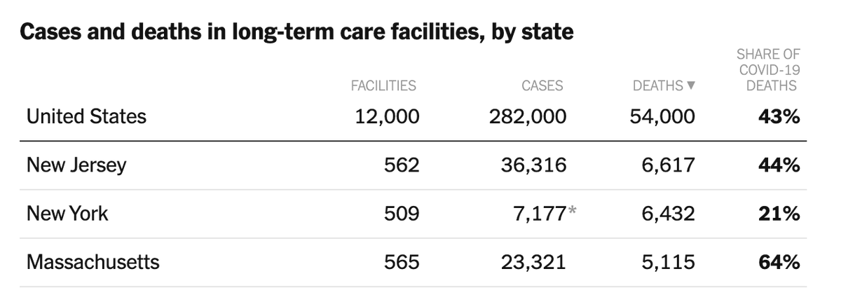 Here are some statistics about NYs nursing home death toll that Cuomo chooses not to cite (bearing in mind that the official number is an undercount): In terms of total deaths, NY is No. 2 behind NJ. nytimes.com/interactive/20…
