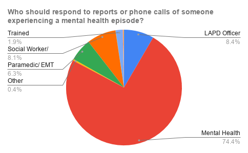 They prefer a non-LAPD response for calls about people having a mental health episode.