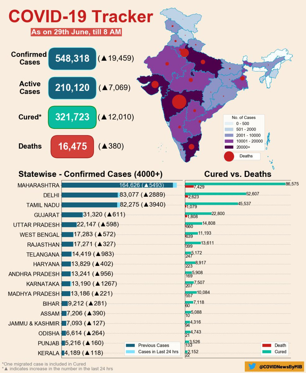 #CoronaVirusUpdates: #COVID19 India Tracker (As on 29th June, 2020, 08:00 AM) ▶️ Confirmed cases: 548,318 ▶️ Active cases: 210,120 ▶️ Cured/Discharged/Migrated: 321,723 ▶️ Deaths: 16,475 #IndiaFightsCorona #StayHome #StaySafe @ICMRDELHI Via @MoHFW_INDIA