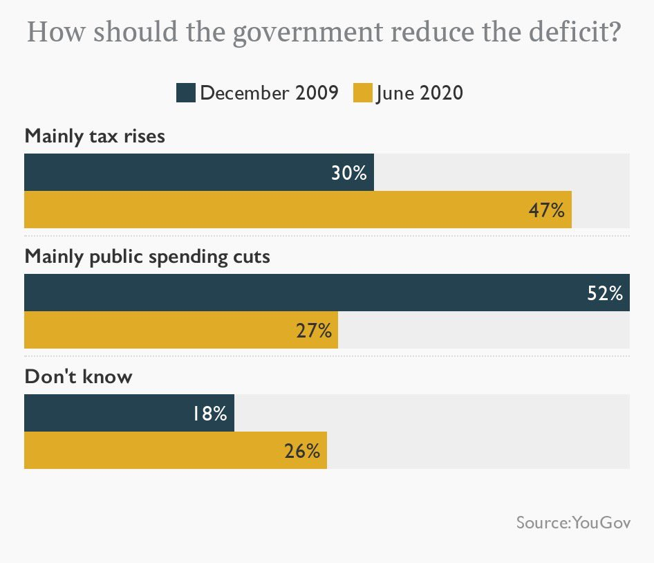 If measures are needed to be put in place to reduce the deficit, which best fits your view? Mainly tax rises: 47% (+17) Mainly spending cuts: 27% (-25) via @YouGov, Jun 2020 Chgs. w/ Dec 2009 h/t @timesradio
