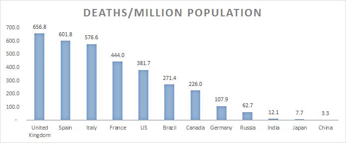 #India vs #G7 /#BRIC Deaths per capita Most developed country have around 100-600 deaths/every million population India 12/million!  #coronavirusindiaupdateindia #coronavirus #COVID2019india #Covid_19india #COVIDIOTS #COVID19 #Covid_19 #Unlock1 #unlockone #Unlock https://t.co/t8ys06w5OH