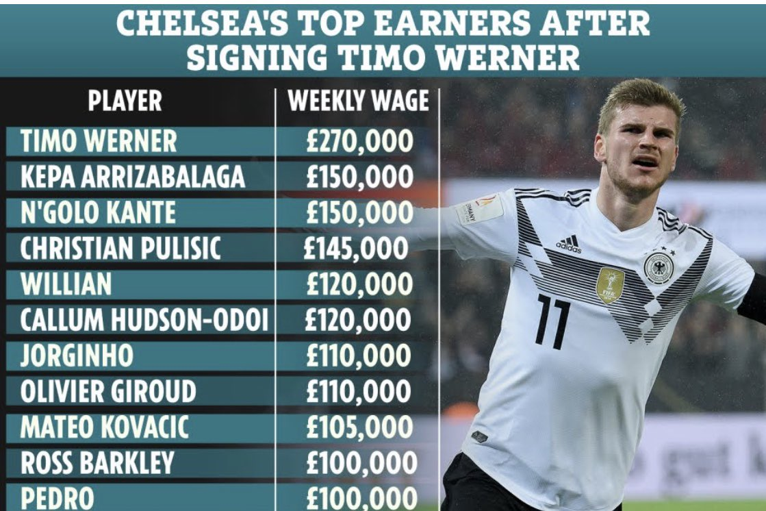 Timo Werner will be @ChelseaFC top earner when he arrives. Here's a list of Chelsea's top earners. #CFC