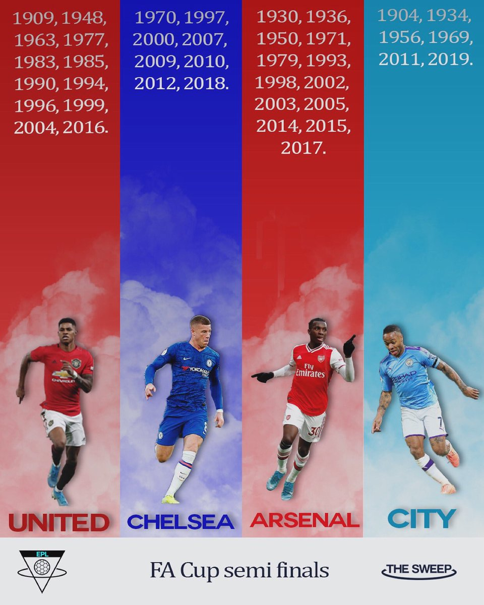 Who is going all the way?!   The semi-finalists for the FA Cup have been finalised!  Man U  v  Chelsea  Arsenal  v  City  #manchesterunited #manchestercityfc #manu #mancity #arsenal #chelsea #gooners #rashford #nketiah #barkley #sterlingpic.twitter.com/K5ujZkvF1b