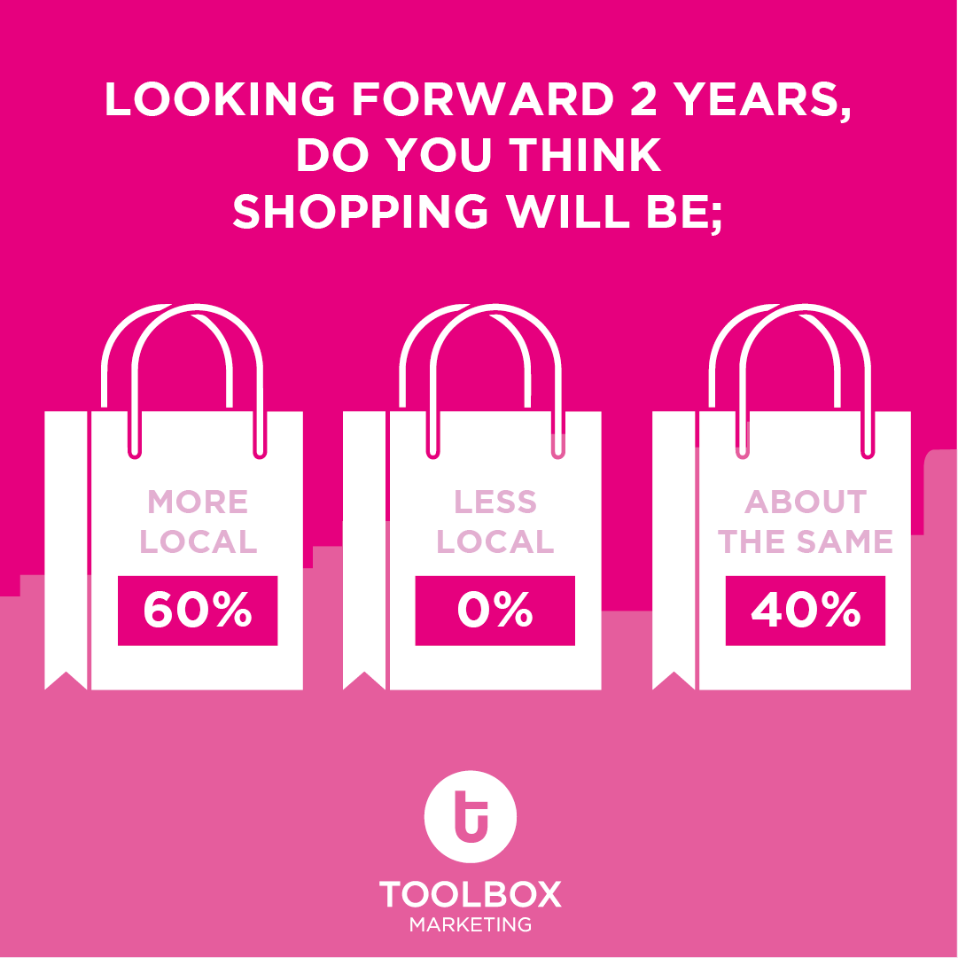 Our webinar last week explored 'The Future Of Place & Rethinking Partnerships'. A hot topic was #localshopping  Our live poll revealed 60% think if we fast forward 2 years, shopping will be more local. Do you agree? #placemaking #consumerinsights #shoppingcentres #realestatepic.twitter.com/mdOpfP2UIx