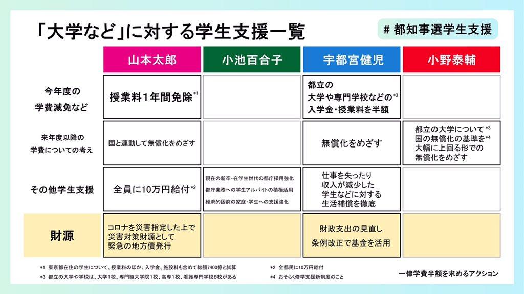 授業 東京 免除 大学 料 入学試験成績による授業料免除制度|入試情報|東京薬科大学