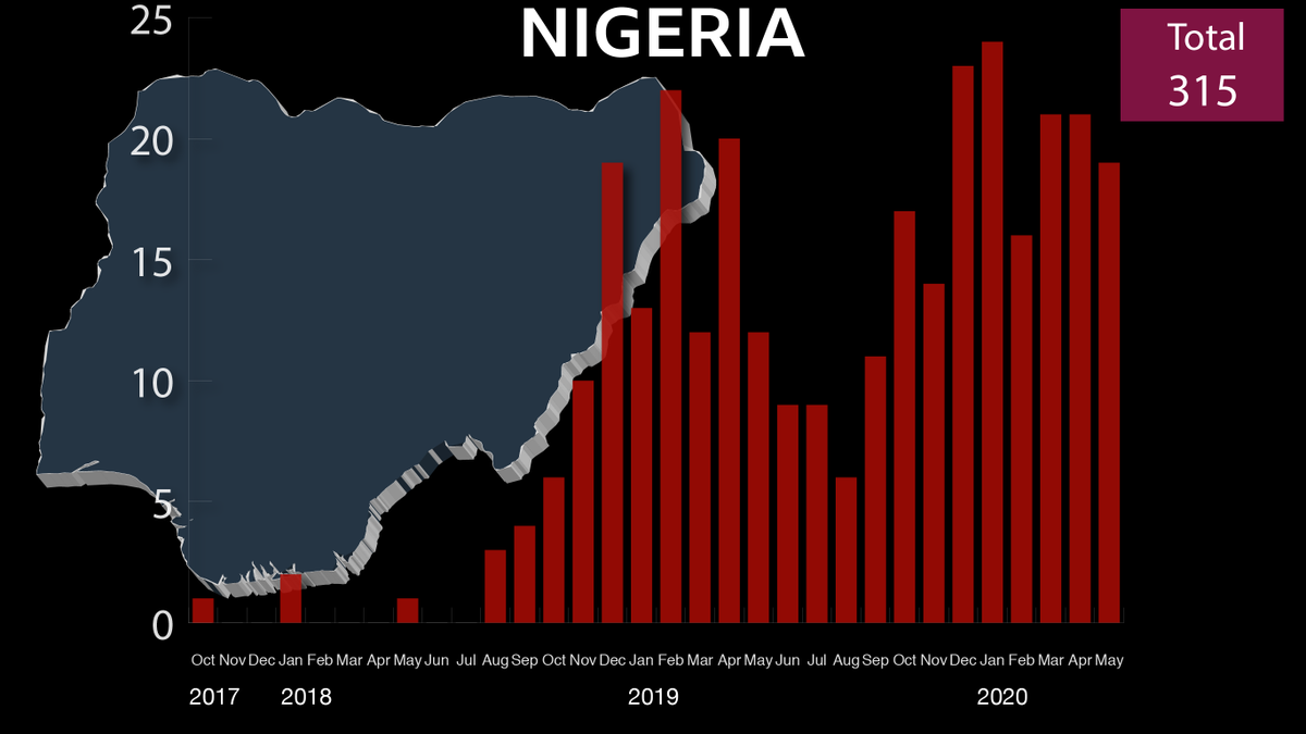 Nigeria has seen a significant rise in IS activity since late 2017, with a 370% increase between 2018 and 2019 – and 101 attacks claimed so far this year. This is a trend reflected in other West African countries, albeit on a smaller scale 8/ https://t.co/T1VgpfhldB