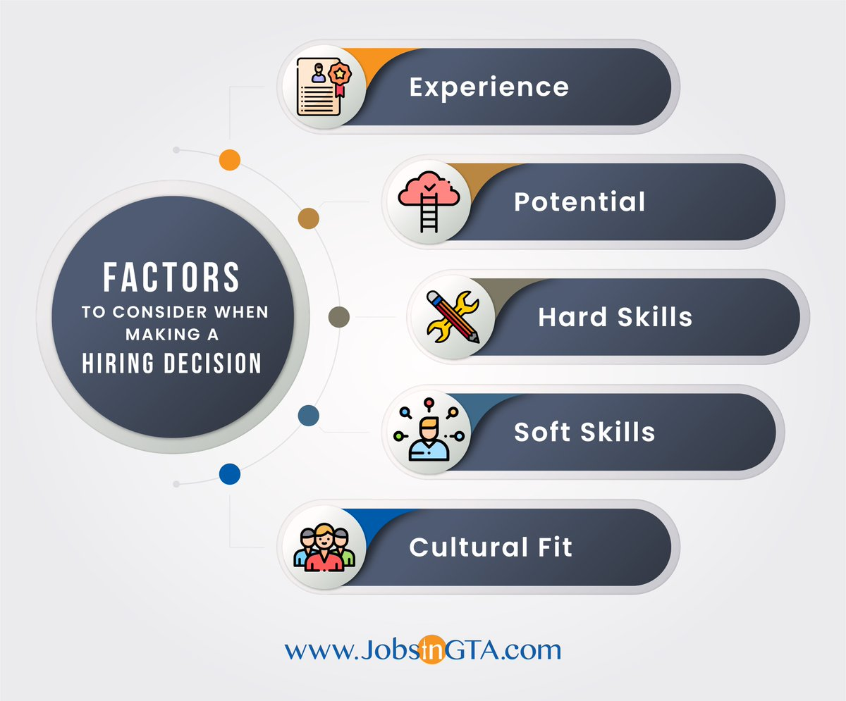 When it comes to hiring new employees for your business, there are several factors that you need to consider first. Organization productivity & profitability should be the top priority. Signup @ https://t.co/yC9btuqlhl and hire the best candidates in GTA.  #JobsInGTA #SearchLocal https://t.co/3v3KoHr9Hy