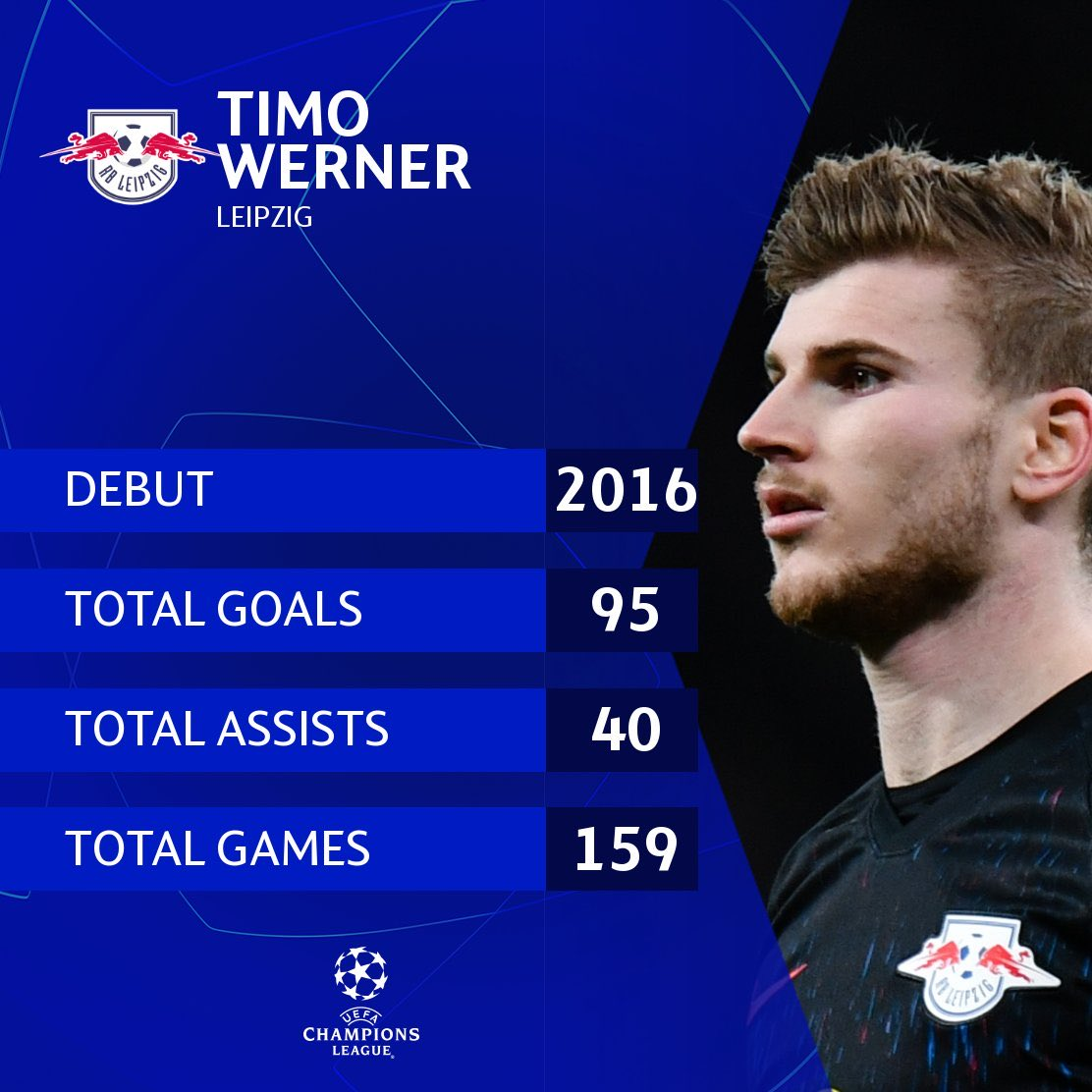 If Timo Werner can repeat these stats for @ChelseaFC then we are going to be an amazing striker for us. He needs the service & I have full confidence in Hakim Ziyech,Mason Mount, Pulisic, Tammy Abraham, Hudson Odoi, Loftus Cheek, Jorginho, & co to provide the service he will love