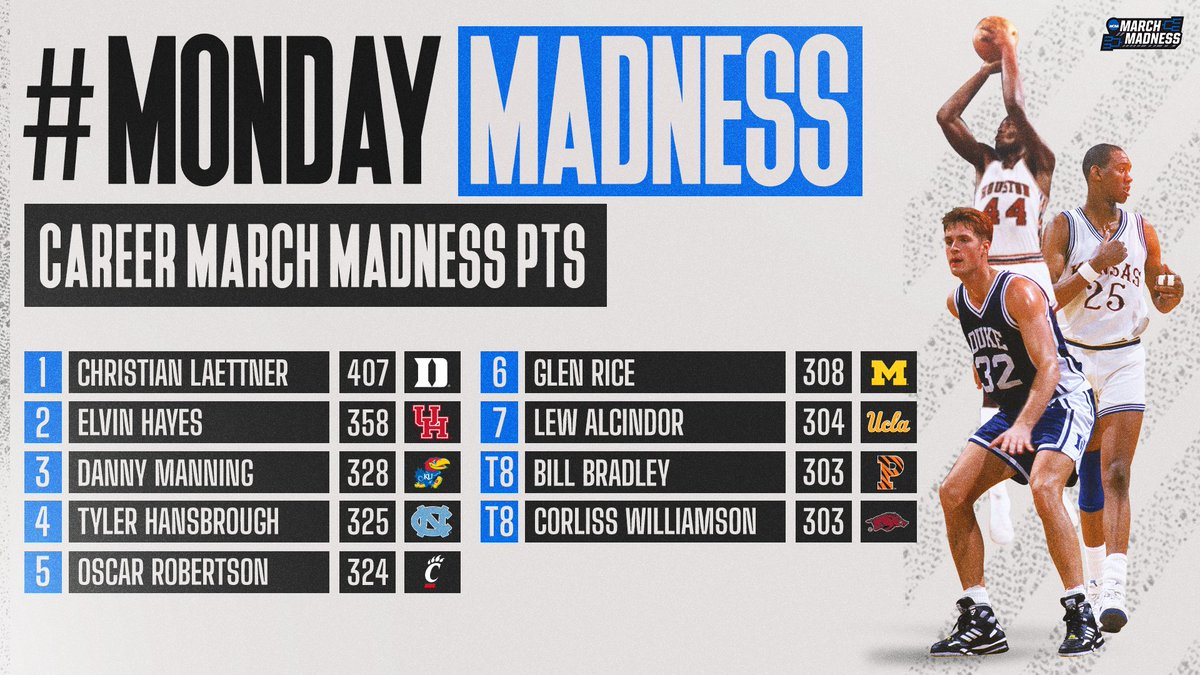 #MondayMadness: Most Career #MarchMadness PTS!  Does your team have a member of the 300+ club? 🤔 https://t.co/a0hm9FTRGn