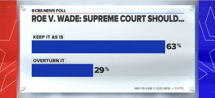 To accompany today's SCOTUS decision striking down a Louisiana abortion restriction here's the latest @CBSNews polling on the issue. Two thirds of Americans want Roe v. Wade kept in place. Some of that 2/3 say there should be stricter limits —> https://t.co/kY0Lso3IYs