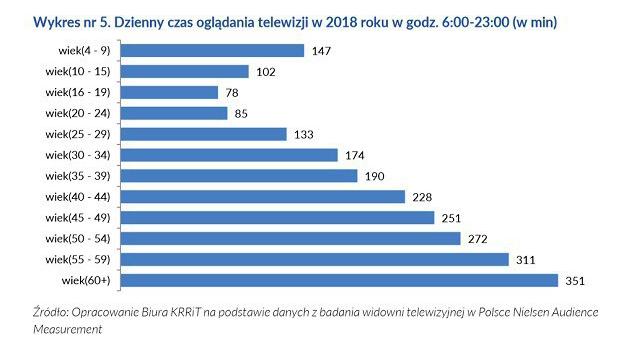 """Proszę spojrzeć na poniższy wykres: czas w minutach oglądania telewizji. Jeśłi ktoś myśli, że z wiekiem, starzejąc się ludzie będą oglądać więcej telewizji to myli się. Dla """"pokolenia sieci"""" telewizja jest bezużyteczna i nudna. Nudna, bo tempo jest dososowane do percepcji 60yo. https://t.co/kN5cVkmlKF"""