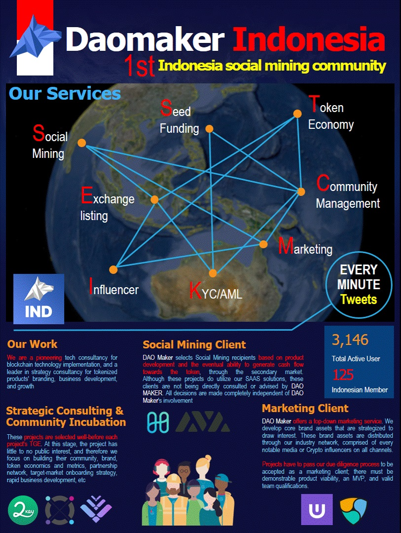 Attention @TheDaoMaker social mining #community platform have 3,146 total active user, include 125 indonesian member based on telegram group t.me/daomaker_ID For the incubation, #socialmining & services client -> Amazing ✅ Please check the #Infographics #DAOmaker twitter.com/TheDaoMaker/st…