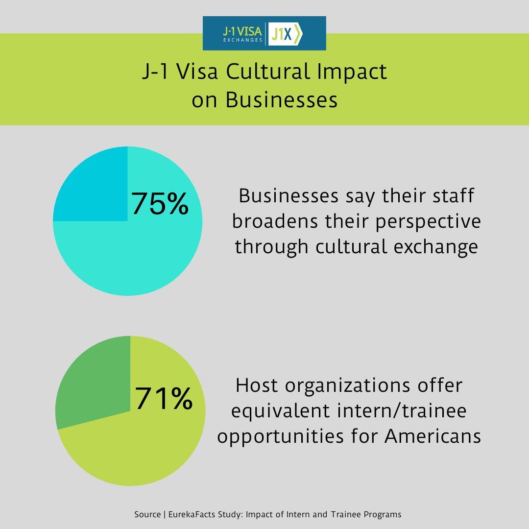 J 1 Visa Exchanges J1visaexchanges Twitter
