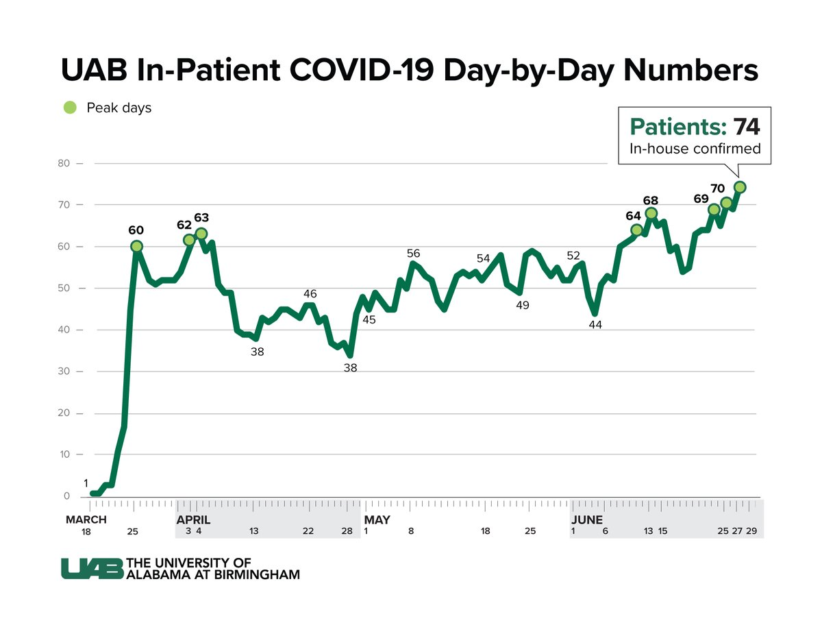 As of 9 a.m. Monday, June 29, UAB Hospital is caring for 74 inpatients who have tested positive for COVID-19.  @uabmedicine medical experts continue to urge wearing masks in public and practice social distancing to slow the spread of COVID-19. https://t.co/dMCGyPzzaz