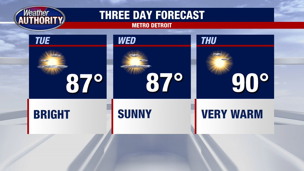 WARM - DRY STRETCH CONTINUES FOR SE MICHIGAN! DRINK WATER AND USE SUNSCREEN!!!