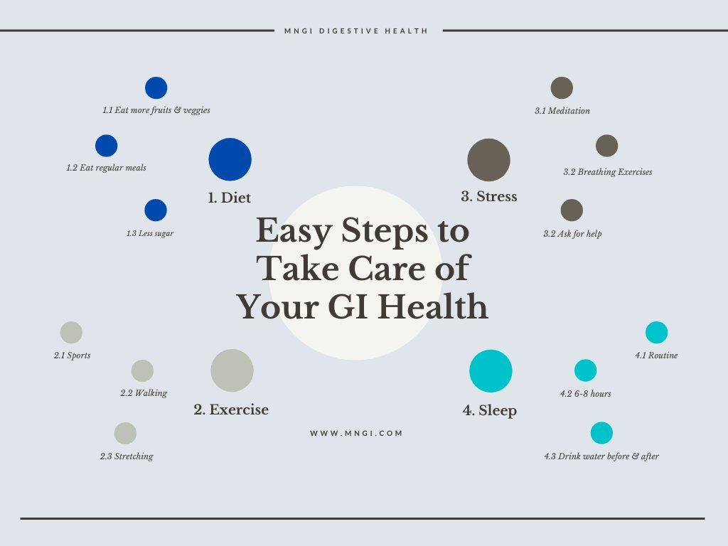 Together with the @CCfdnMinnesota, we put together an easy list of ways to improve your GI health. One small change a day can make a huge difference! Learn more in our blog: mngi.com/blog/easy-step…