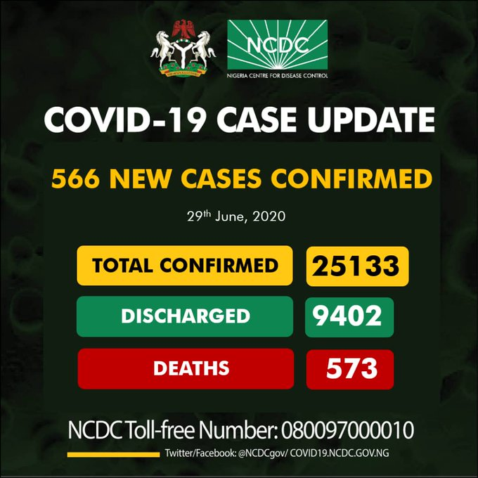 Nigeria records 566 new cases of COVID-19 as toll hits 25,133