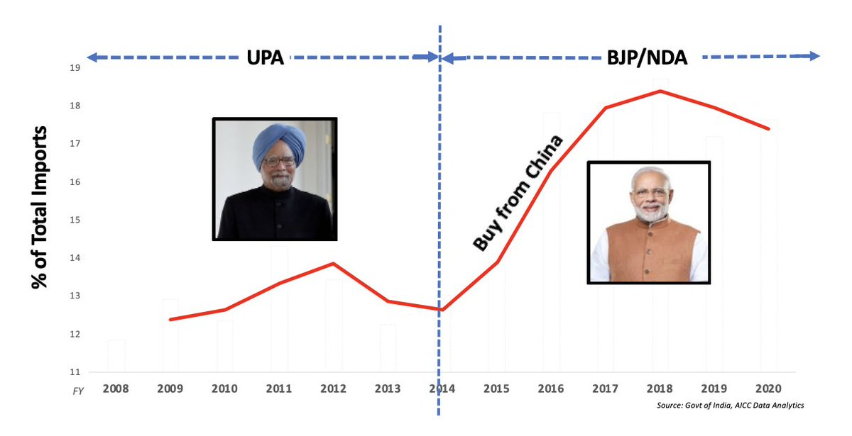 Facts don't lie.   BJP says:               Make in India.  BJP does:               Buy from China. https://t.co/hSiDIOP3aU