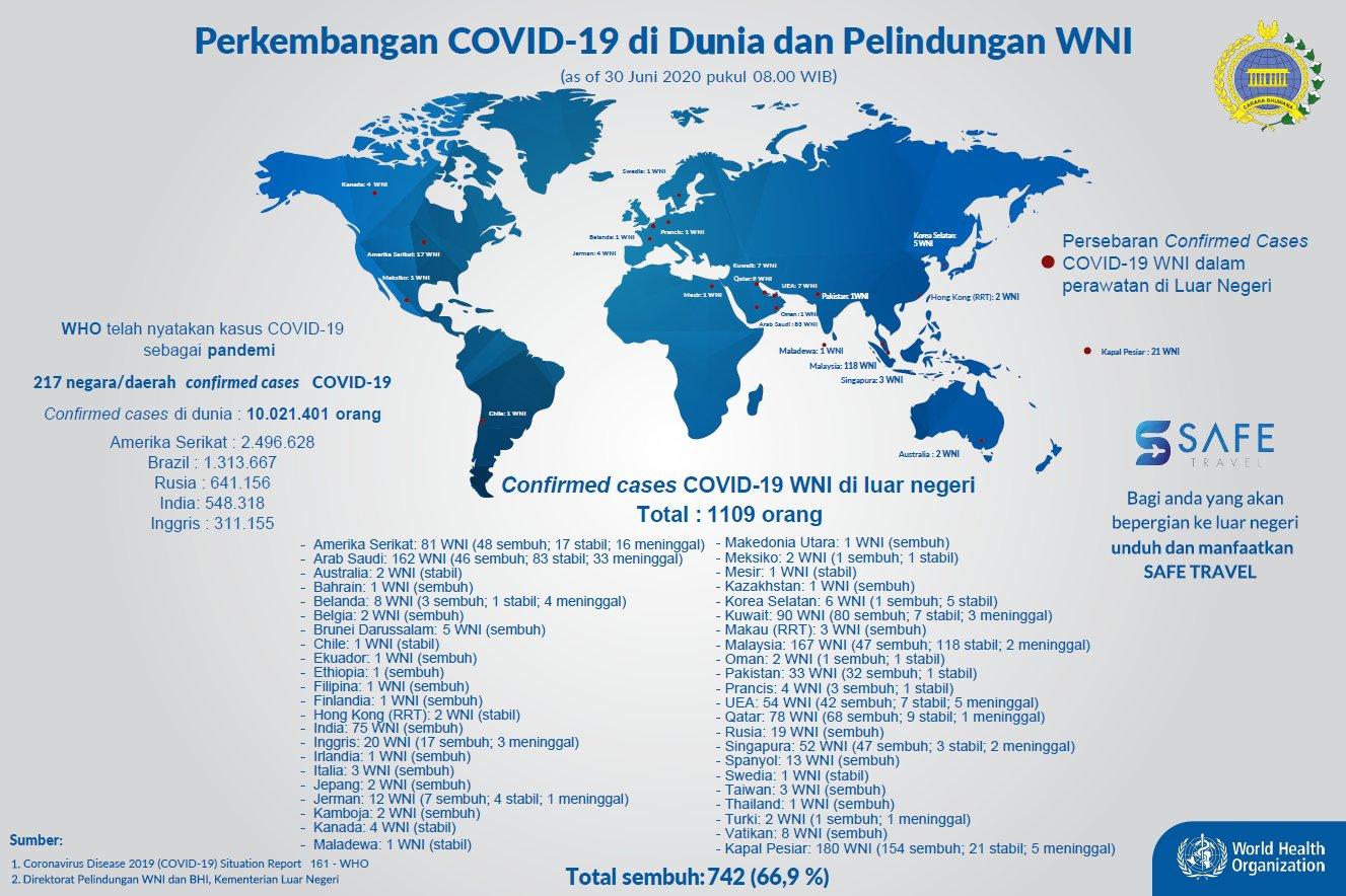 Data WNI terjangkit COVID-19 di Luar Negeri, Selasa (30/6/2020)
