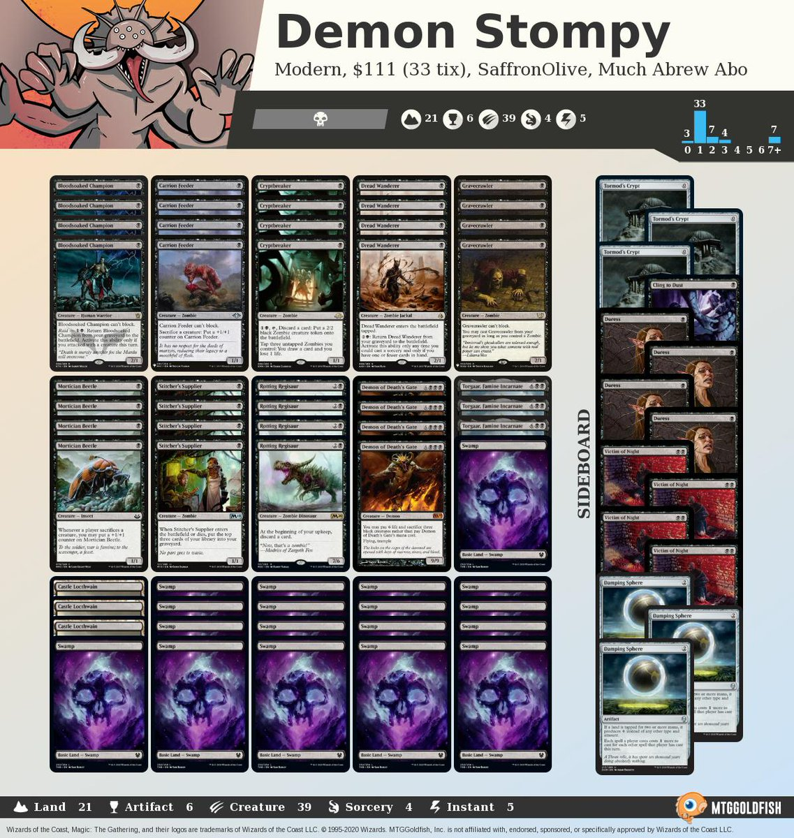 Budget Magic: Demon Stompy (Modern) mtggoldfish.com/articles/budge… #mtg #mtgo #muchabrew