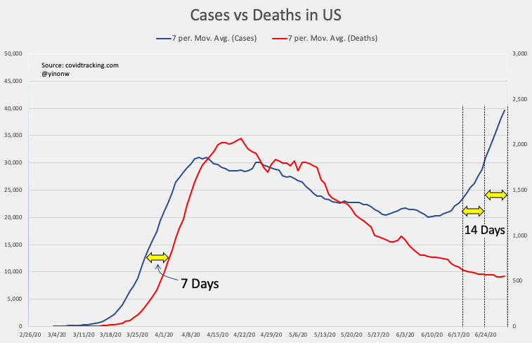 """How many more """"just wait 2 weeks"""" are we going to get? 3 things to understand:   1) Flattening the curve is about delaying cases, not stopping cases  2) In hospital """"with covid"""" vs """"for covid""""  3) Herd immunity is only way out. Let healthy people live their life + protect elderly https://t.co/7winR0PW21"""