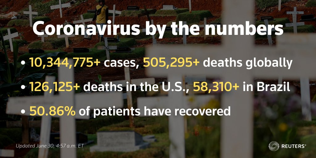 Coronavirus-related fatalities continue to pile up as the world passes half a million deaths https://t.co/6lH0vXWHHV https://t.co/SeIR7mDw2U