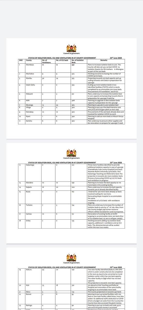 Coronavirus Updates State of county preparedness as at 23rd June, 2020. @citizentvkenya @RadioCitizenFM #KikaoChaJamboKenya #JamboKenya https://t.co/16ARamLqTU