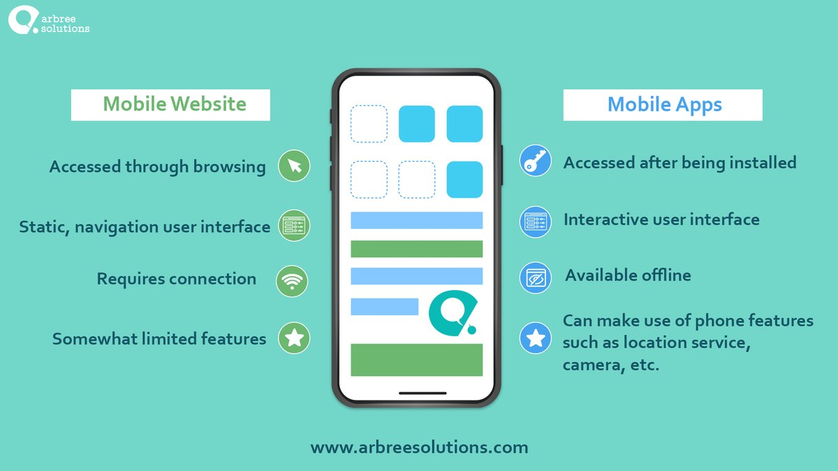 From cost to speed and accessibility, mobile apps and mobile responsive websites are very different, and determining which is best suited to your business depends on what it aims to accomplish from its presence on mobile devices.  #appdevelopment #mobileappdevelopment<br>http://pic.twitter.com/5hcm5EMHbg
