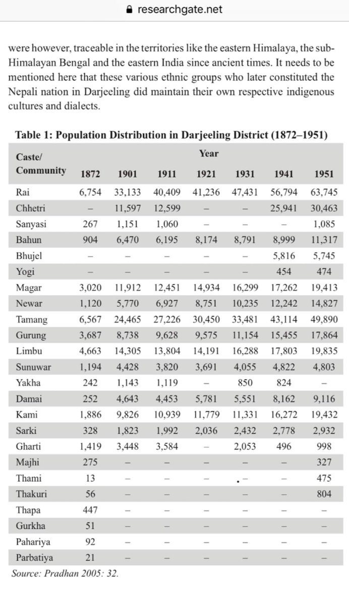 Population distribution of various Nepali clans in Darjeeling district. I don't know why Sherpas are not included. #IndianGorkhas #Nepali_Speaking_Citizens_of_India https://t.co/IW9afL50Pp