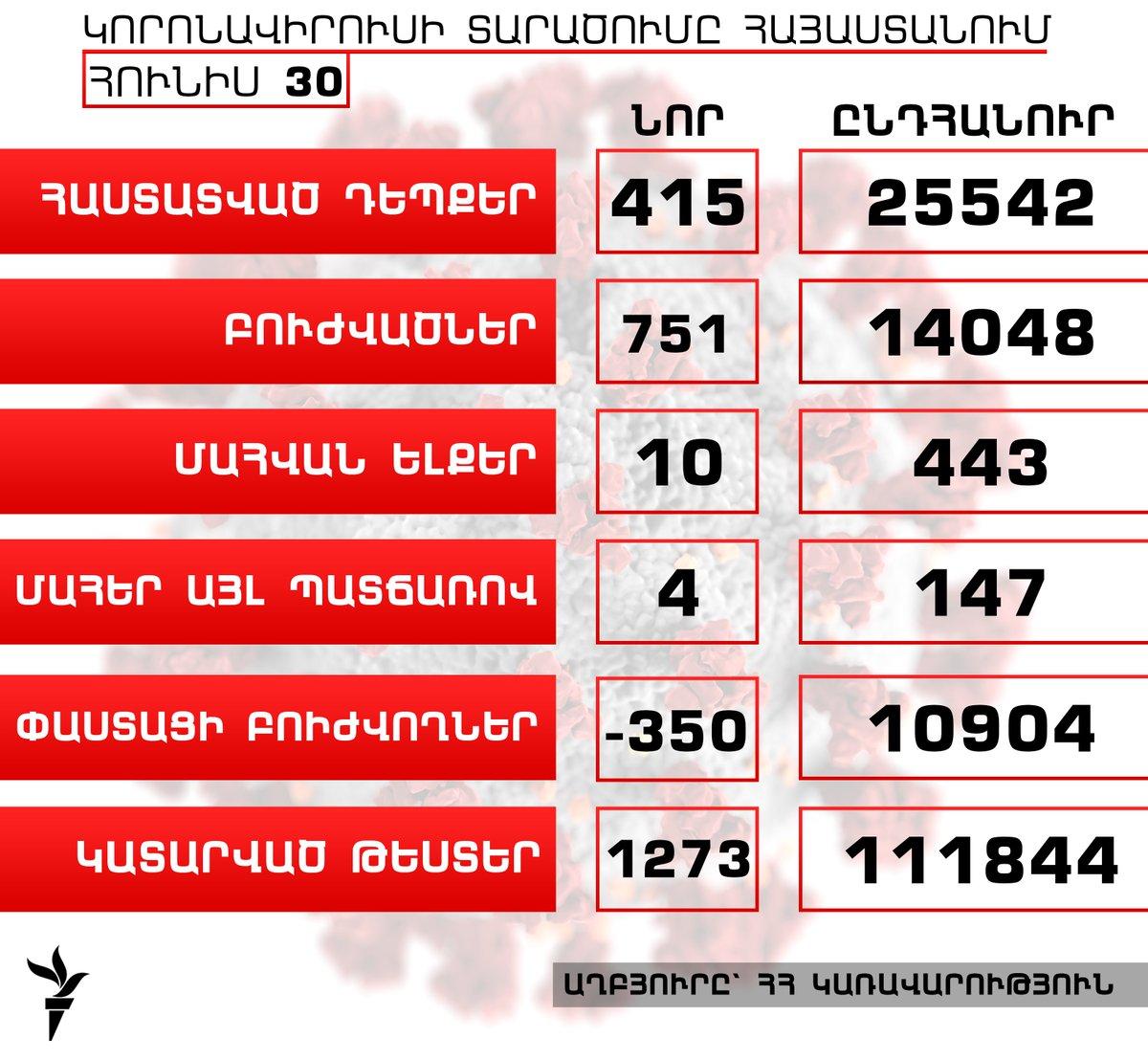 Հայաստանում կորոնավիրուսի դեպքերի թիվն աճել է 415-ով, բուժվածներինը՝ 751-ով, գրանցվել է մահվան ևս 10 դեպք  https://t.co/AmMQ0fopco https://t.co/frIQJCwsvr