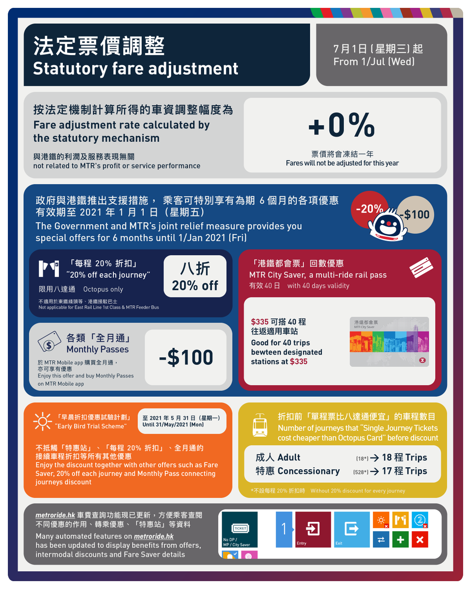 Statutory fare adjustment - keynotes  The mechanism is halted this year while the Government and #MTR will spend  about $1.6 billion to provide 20% discount on every Octopus journeys from 1/Jul - 1/Jan/2021  Long-term offers  ➡️ https://t.co/7UI2h68lFC https://t.co/LrKyQNcF7v