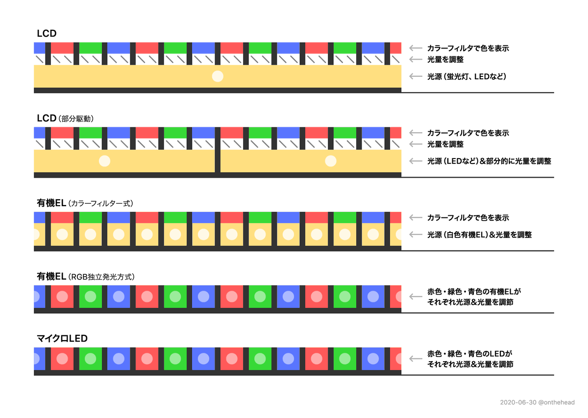 ディスプレイ マイクロ led