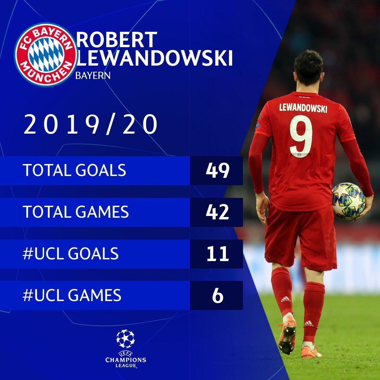 🔴 Robert Lewandowski this season = 🔥🔥🔥  #UCL https://t.co/mJi2SpMgc9
