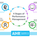 Image for the Tweet beginning: The Performance Management Cycle is