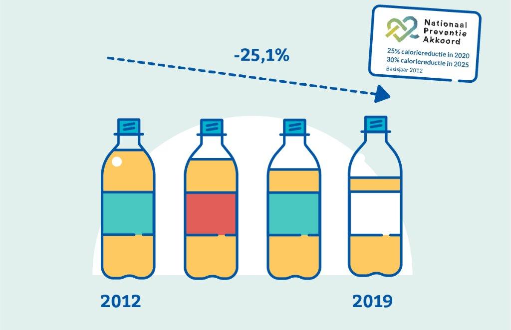 Op weg naar suikervrij als het nieuwe normaal. De tussentijdse doelstelling van de frisdrankenindustrie om in 2020 het aantal calorieën per 100ml in A-merkproducten met 25% te verminderen, werd al in 2019 behaald. Voor meer info: https://t.co/o7b2aWfKqv https://t.co/eOoCJzHMXU