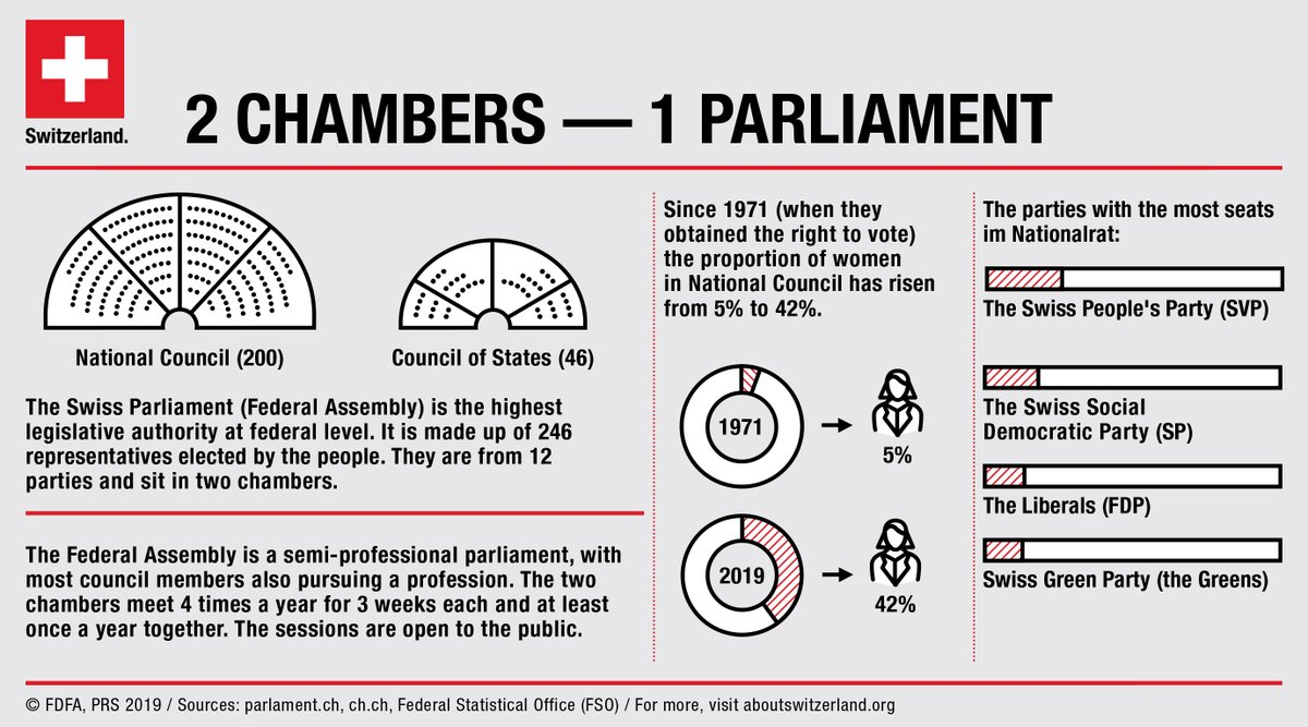 June 30 is the International Day of Parliamentarism! 🇨🇭 https://t.co/hsz61RRNak