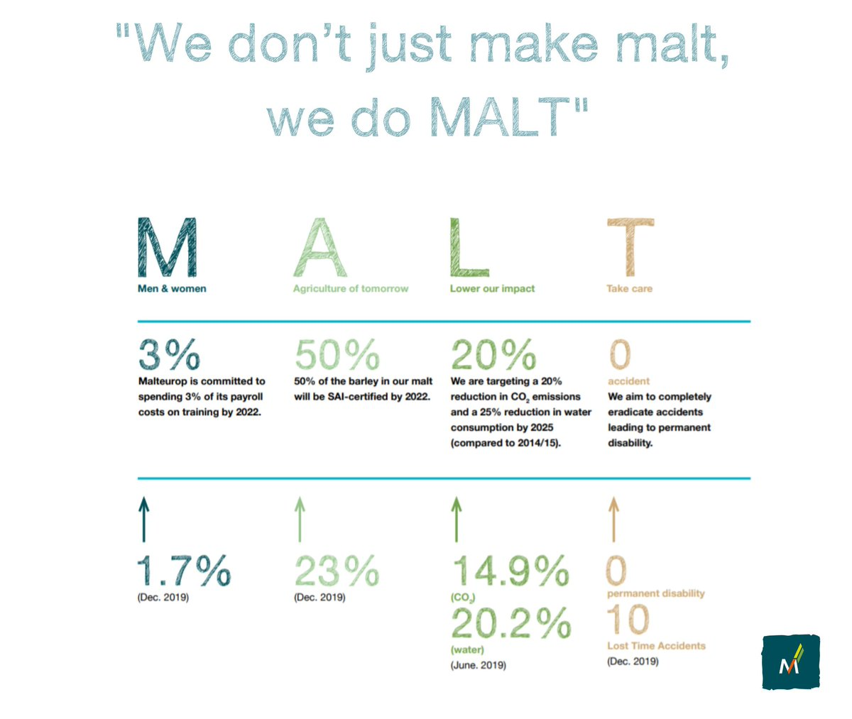 """📢""""Malteurop 1st global full #CSR report 2019 is now available in digital version, discover our new CSR approach and some key figures"""" 📈🌾#barley #malt #beer  🇬🇧https://t.co/0HxRmqy9h5 🇫🇷 https://t.co/umZ8O5mIEO https://t.co/dt0HUHGPMZ"""