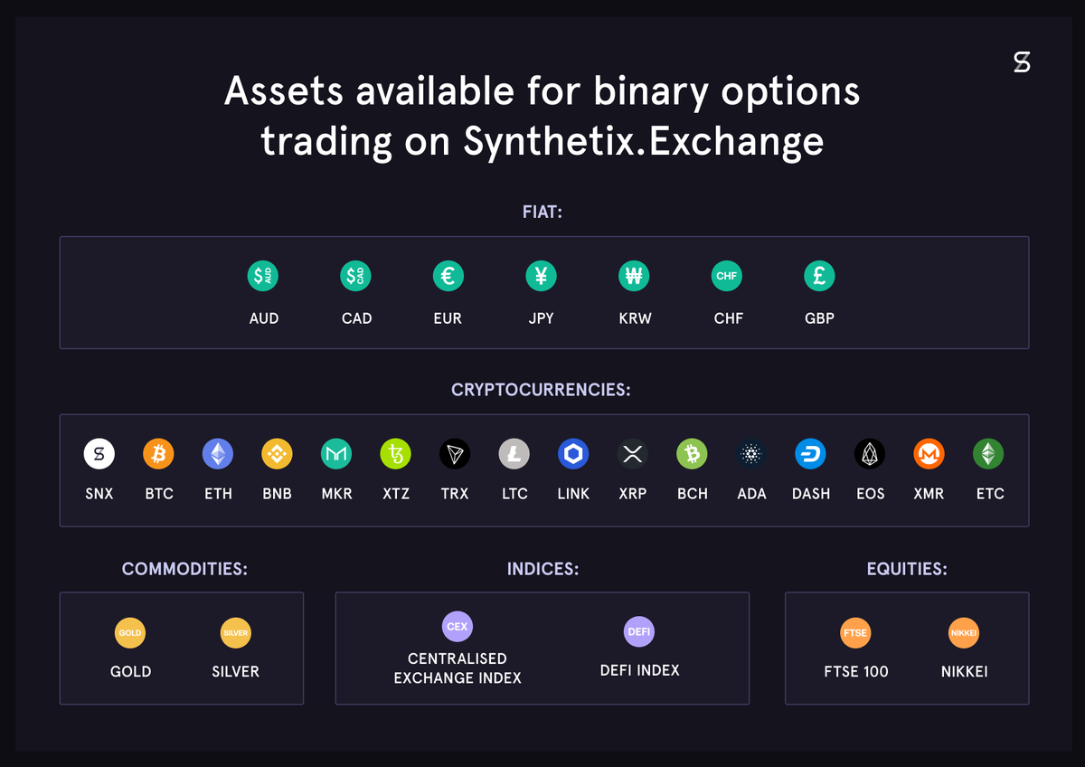 Were excited to announce that the Acrux release is now complete and binary options are now live at Synthetix.Exchange/#/options! 1/3