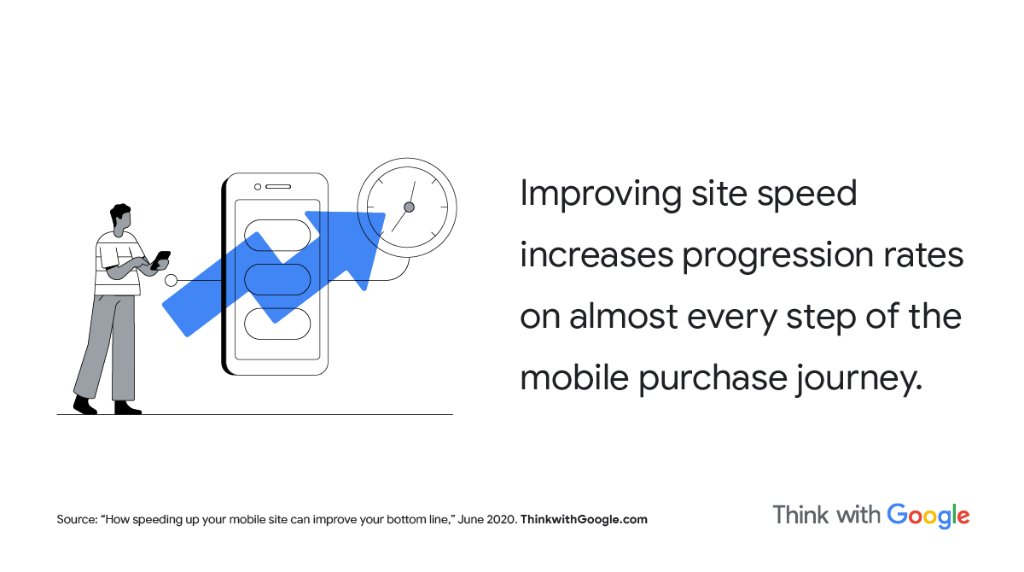 Dig into new research highlighting the benefits of a fast mobile site, plus the tips and tools to help brands achieve them → https://t.co/GWAlsUSdzU https://t.co/4efGdPqqfL