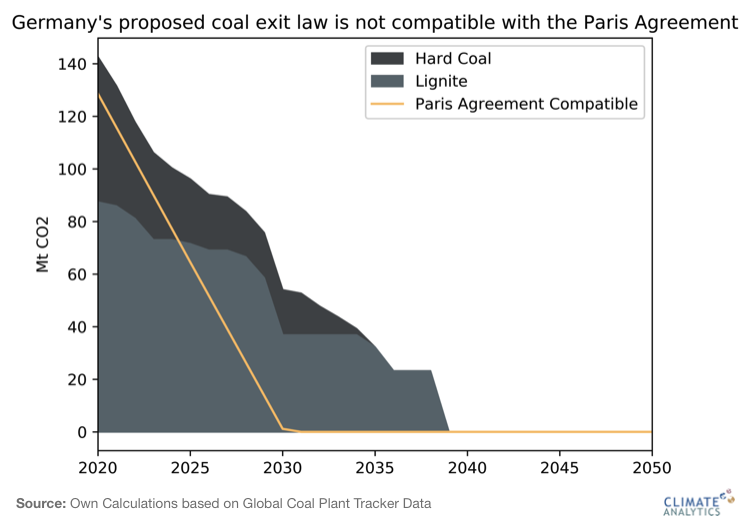 #Germany's draft #coal exit law would allow highly-polluting lignite to burn until 2038, well beyond the Paris Agreement compliant 2030 deadline for OECD countries - blog by @gauravganti & @BillHareClimate https://climateanalytics.org/blog/2020/germanys-coal-exit-law-or-the-politics-of-inertia/…pic.twitter.com/AlYTfXC5xb