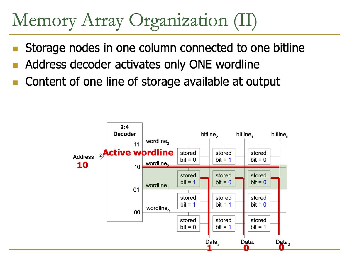 Safari Research Group On Twitter Review Onur S Onurmutlu Lecture L21a Memory Organization And Memory Technology In Digital Design Computer Architecture Https T Co Hsbetgjdfj Lecture Slides Https T Co W54tndvlgy Course Website Https T
