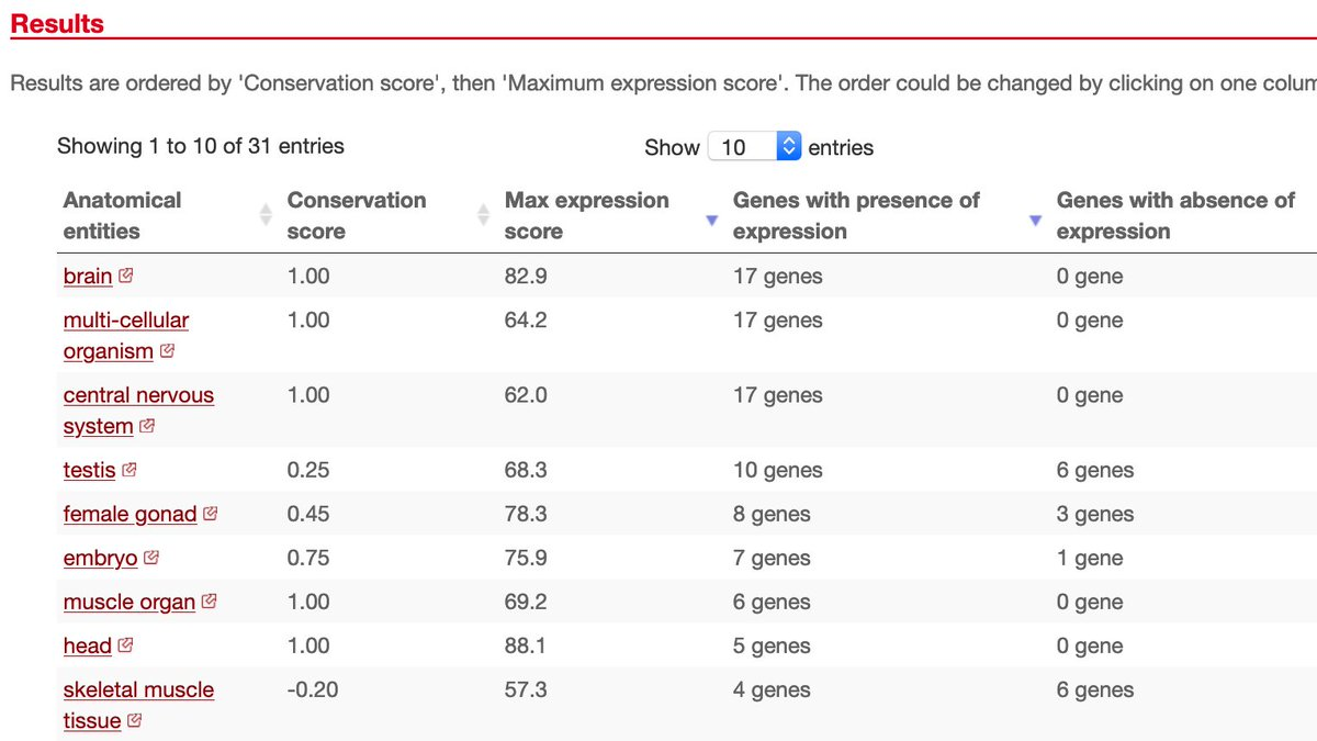 Oxytocin #GeneoftheWeek @ensembl has top expression in hypothalamus: https://t.co/chHS1PgoPz It has conserved expression in the brain across vertebrates and in drosophila https://t.co/pjqxyCpWJi https://t.co/gUr53IxQoQ
